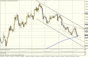 EUR/CAD DIA - 13 JUNIO 2014