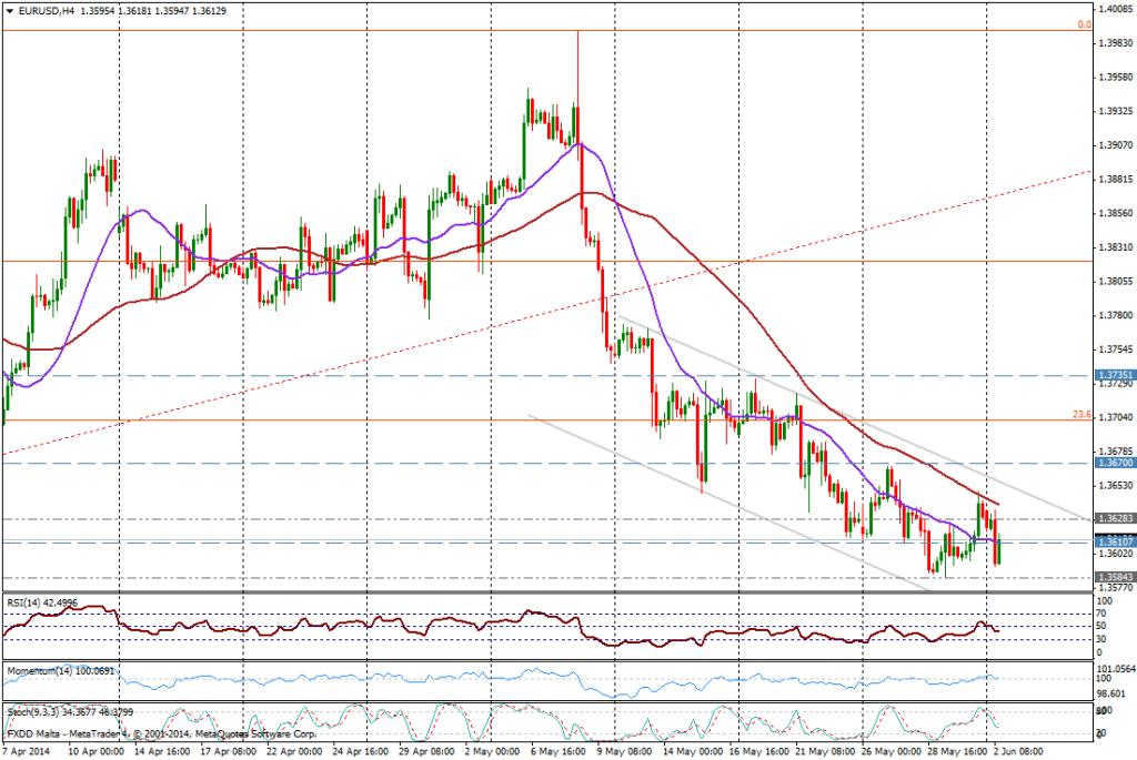 EUR/USD 4H - 2 JUNIO 2014