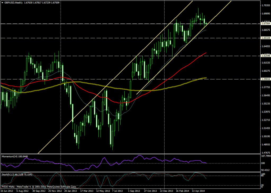 GBP/USD SEMANA - 3 JUNIO 2014