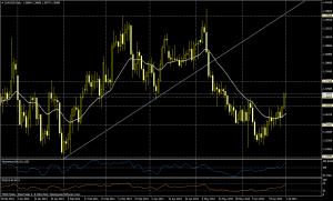 EUR/USD DIA , JULIO 1