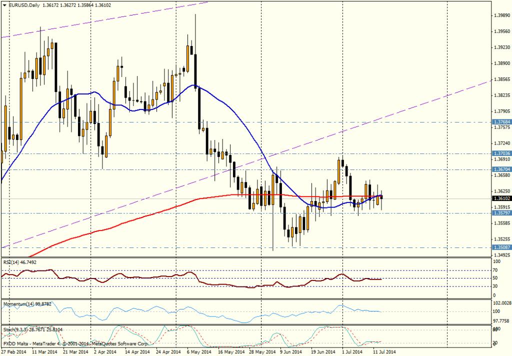EUR/USD DIA - 07 14 2014