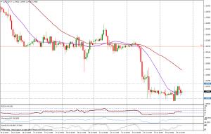 EUR/USD 1H - 23 julio