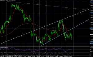 EUR/USD 1H - 11/07/2014