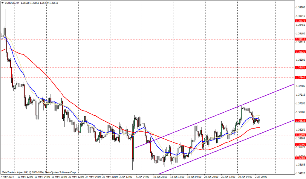 EUR/USD 4H - JULIO 3