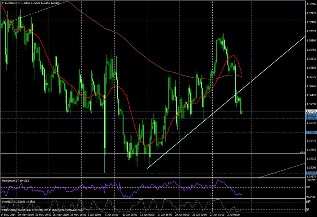 EUR/USD 4H - JULIO 7