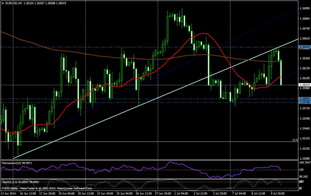 EUR/USD 4H - 10 JULIO 2014