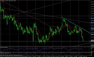 EUR/USD 4H - JULIO 16