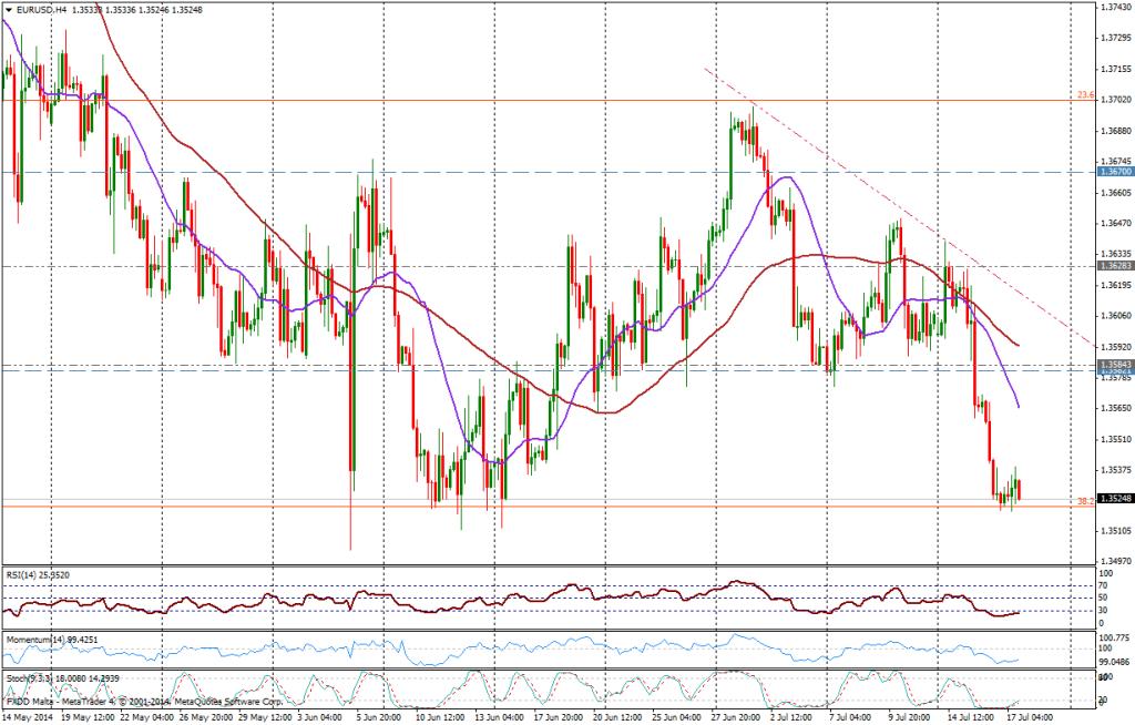 EUR/USD 4H - 17 07 2014