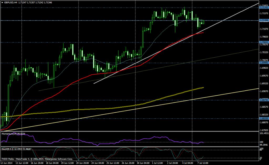 GBP/USD 4H - 07 07 2014