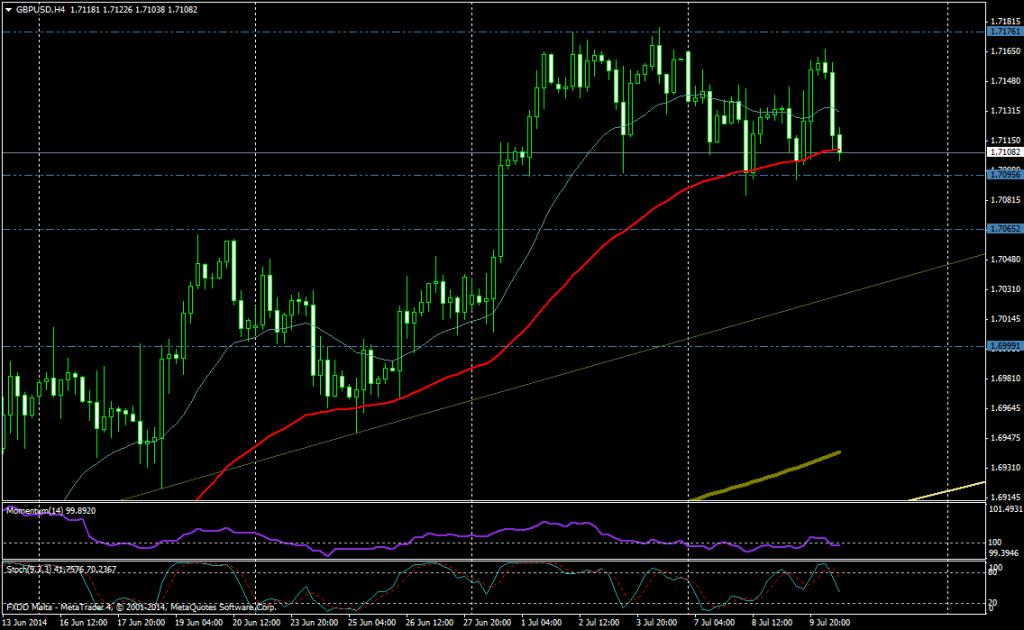 GBP/USD 4H - 10 JULIO 2014
