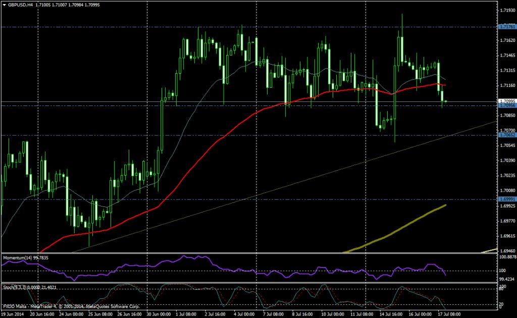 GBP/USD 4H - 17/07/2014