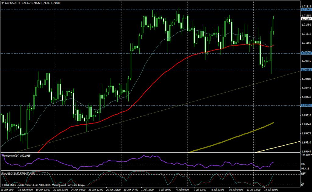 GBP/USD 4H - 15 de JULIO