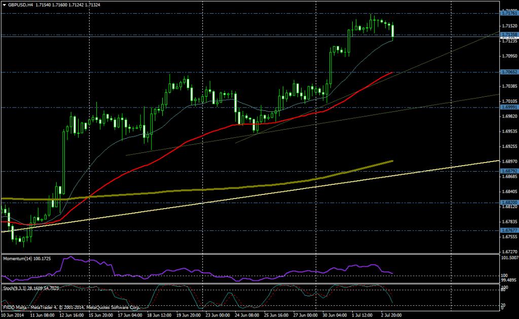 GBP/USD 4H - 3 JULIO 2014