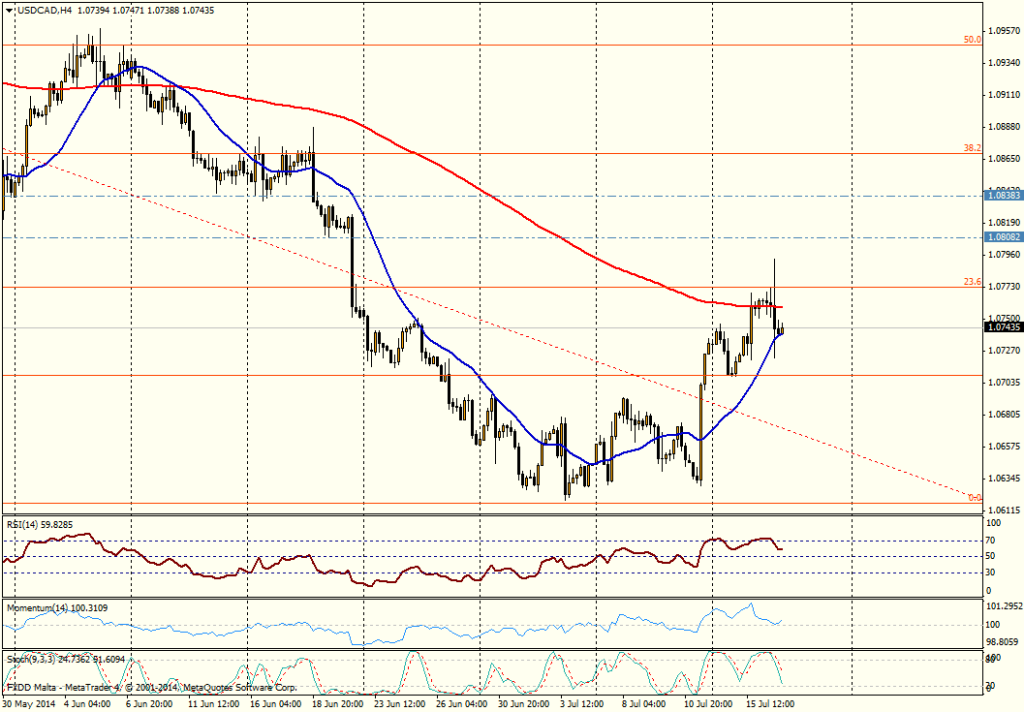 USD/CAD 4H - 16 JULIO 2014
