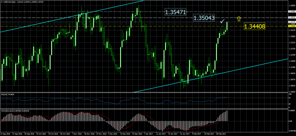 2017-03-08-usdcaddaily